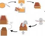 Quy trình sản xuất gỗ nội thất công nghiệp
